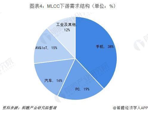 三家大厂停止接单?MLCC缺货再起:接下来市场会怎么走?-芯智讯