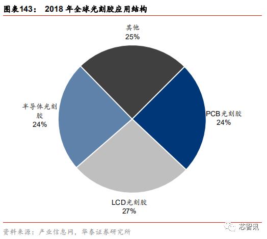 半导体原材料行业全景剖析:美日占据主导,国产自给率不足15%-芯智讯