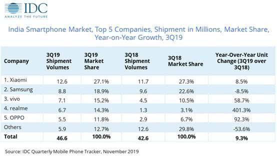 2019Q3印度智能手机市场:中国品牌拿下七成,小米占比最高-芯智讯