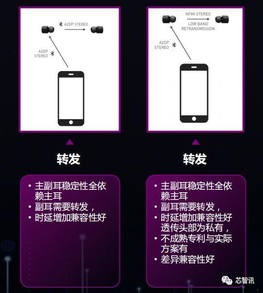 TWS耳机的未来:蓝牙BLE Audio将至,手机大厂将一统天下?-芯智讯
