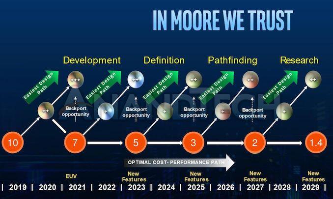 英特尔未来10年工艺制程路线图曝光:恢复两年一次大更新,2029年推出1.4nm-芯智讯