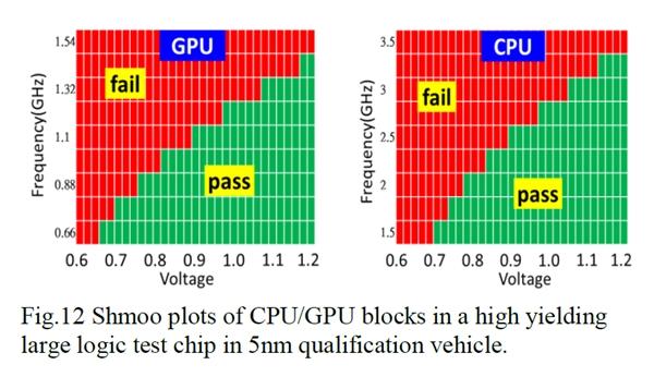 台积电5nm测试芯片良率已达80%:明年上半年大规模量产-芯智讯