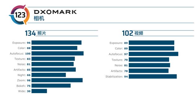 华为Mate30 Pro 5G版DxOMark得分公布:123分登顶榜单-芯智讯