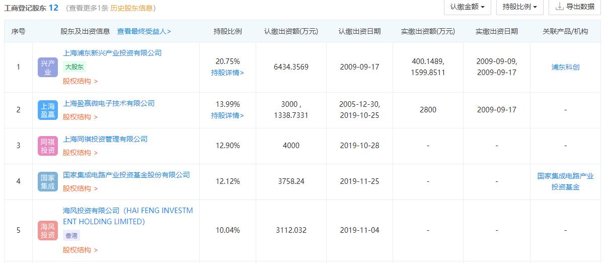 国家大基金入股睿励科学仪器,持股12.12%-芯智讯