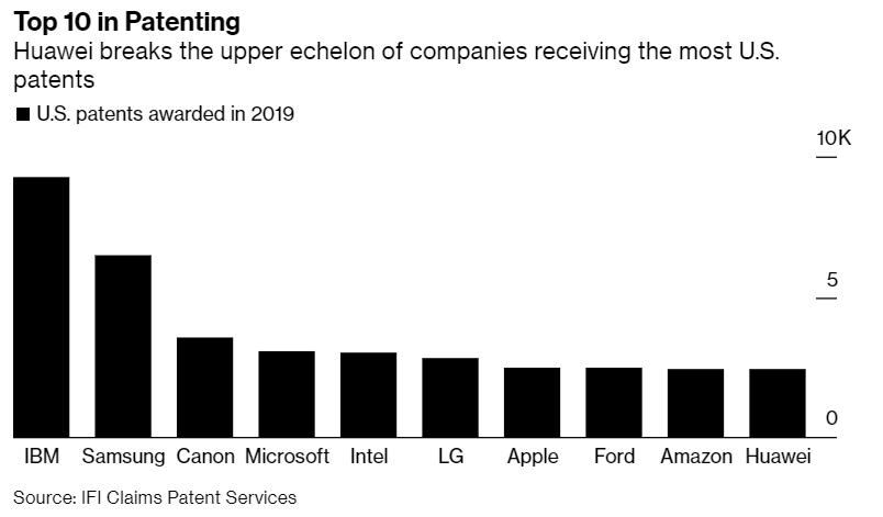 2019年美国专利授予数量排行榜:IBM蝉联第一,华为进入前十-芯智讯