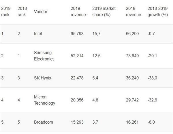 2019全球半导体市场下滑12%:英特尔重回第一,三星下滑29%位列第二-芯智讯