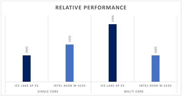 Intel 10nm服务器芯片首曝:多线程性能提升118%-芯智讯