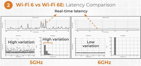 博通发布首款Wi-Fi 6E手机芯片:速度翻番超2Gbps、延迟功耗大幅降低-芯智讯