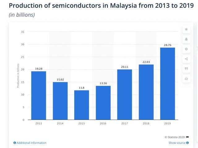 """马来西亚""""封国"""",菲律宾""""封岛""""!对半导体产业链影响到底有多大?-芯智讯"""