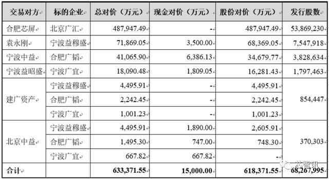 作价63.34亿元,闻泰科技收购安世剩余股份!持股比例增至98.23%-芯智讯