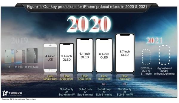富士康向投资者保证,5G版iPhone可在今秋推出-芯智讯