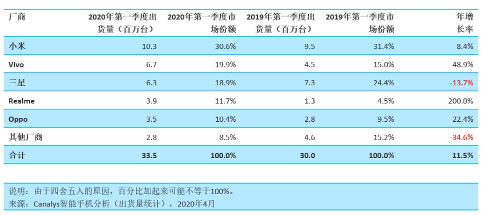 2020Q1全球智能手机市场:小米vivo逆势增长,华为海外暴跌35%!-芯智讯