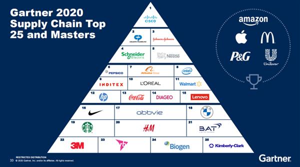 2020年全球供应链25强:思科排名第一,中国联想及阿里巴巴上榜-芯智讯