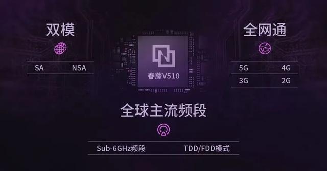 展锐5G家族又添新成员!广和通5G模组FG650重磅发布-芯智讯
