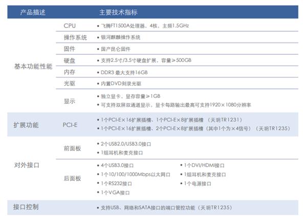 CPU和操作系统纯国产自研,天玥系列计算机下线年产10万套-芯智讯