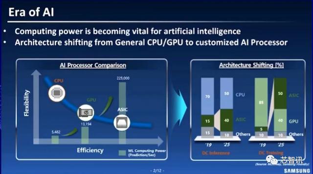 助力百度昆仑AI芯片量产!三星Foundry的SAFE平台到底有何优势?-芯智讯