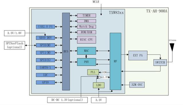 远距离高清图传利器,全球首款Wi-Fi Halow芯片泰芯TXW8301详解-芯智讯