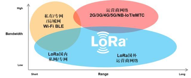 """打造自组、安全、可控的LoRa网!Semtech官方首度回应""""工信部新规""""影响-芯智讯"""