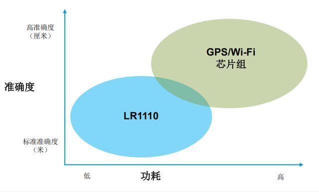 Semtech推出物联网地理定位解决方案LoRa Edge,首款芯片LR1110现已上市-芯智讯