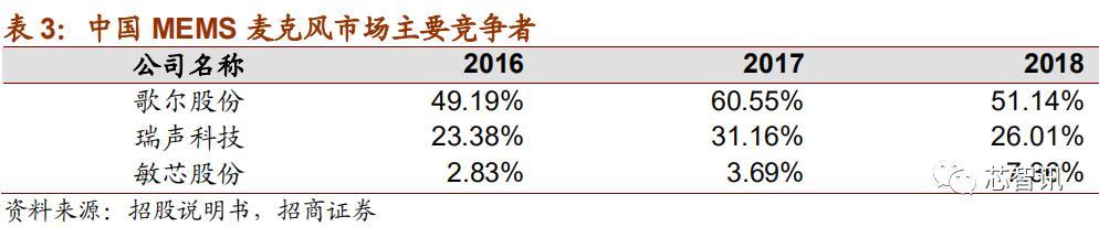 上市首日暴涨290%!深度解析国产MEMS芯片第一股敏芯股份!-芯智讯