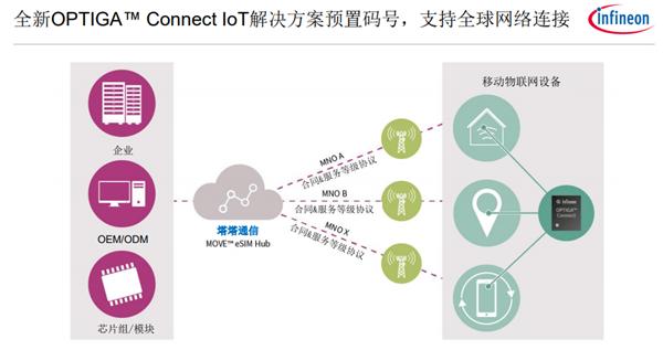 5G时代eSIM市场爆发:英飞凌全套解决方案解析-芯智讯