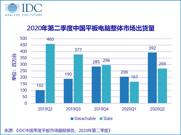 2020年二季度中国平板电脑市场:苹果第一,华为第二!-芯智讯
