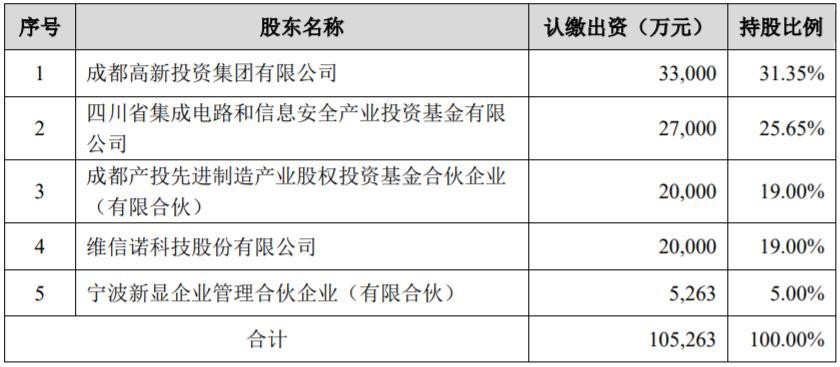 作价3亿元,维信诺将506项MicroLED相关专利转让给成都辰显-芯智讯