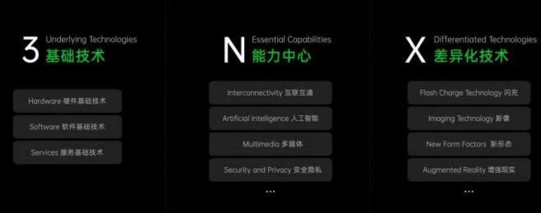 "OPPO发布""3+N+X""战略:开启""致善式创新""-芯智讯"
