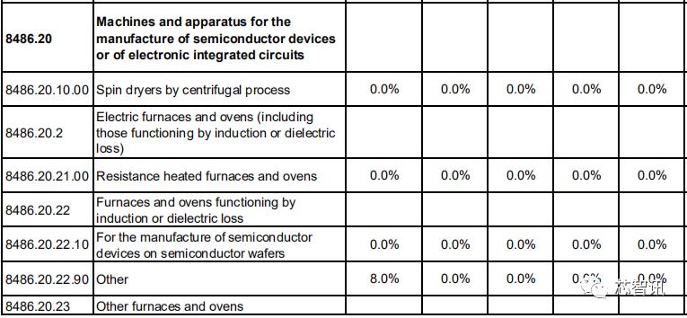 RCEP协议落地,对于中国半导体产业有何影响?-芯智讯