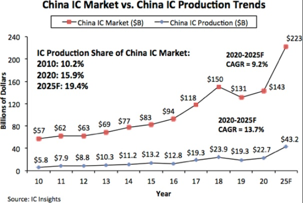 2025年中国大陆芯片市场规模将达2230亿美元,但自给率仍不到20%?-芯智讯