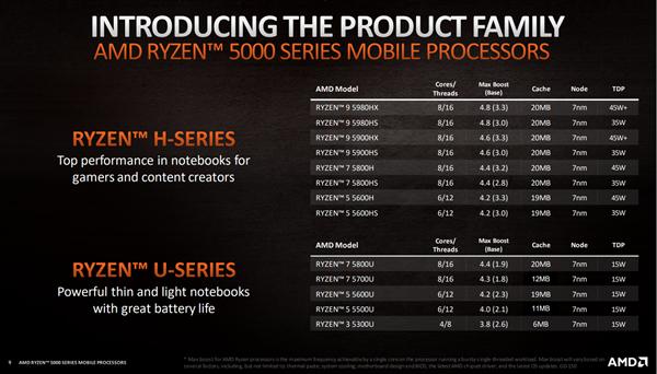 AMD正式发布锐龙5000U/5000H系列笔记本芯片:Zen3架构,续航可达两天!-芯智讯