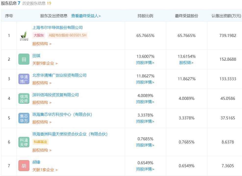 韦尔股份入股显示驱动芯片厂商吉迪思,持股65.77%-芯智讯