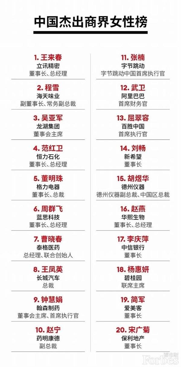 福布斯公布中国杰出商界女性榜:立讯精密王来春登顶,董明珠第五-芯智讯