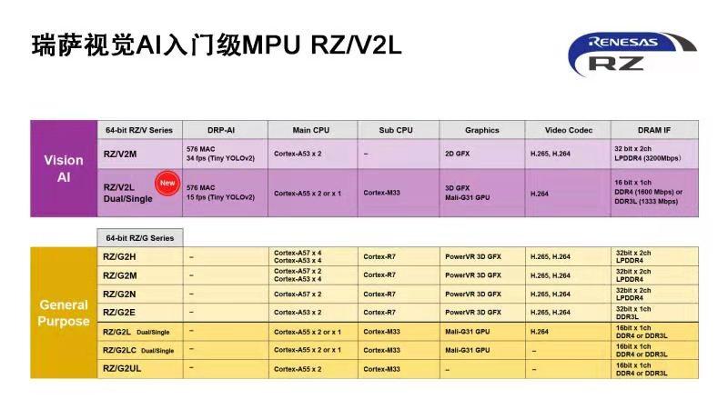 瑞萨电子推出入门级MPU RZ/V2L,具备出色电源效率和高精度AI加速器-芯智讯
