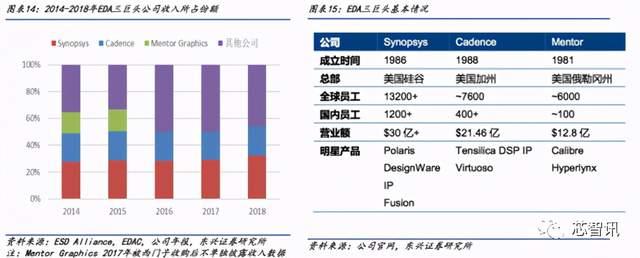 90%市场被国外垄断!从华大九天招股书,看国产EDA产业现状-芯智讯