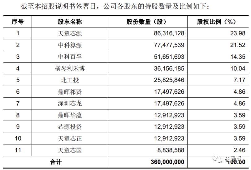 募资35亿!龙芯中科科创板IPO获受理:全面掌握CPU指令系统等核心技术-芯智讯