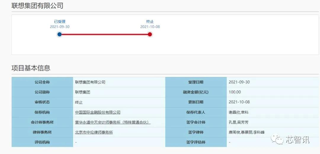 联想集团科创板IPO终止背后:研发占比不足3%,负债率高达90%,高管平均薪酬超3335万元-芯智讯