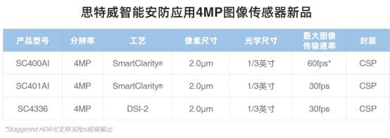 思特威推出4MP全系列升级图像传感器新品SC400AI / SC401AI / SC4336-芯智讯